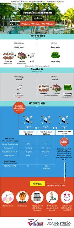 [Infographic] Toàn cảnh vụ án kinh tế lớn nhất miền Trung - 230 tỉ lại Olalani Resort