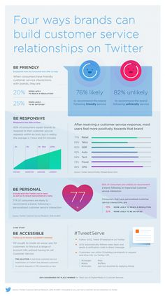 Personalization of Brand Tweets Can Lead to a 77% Lift in Word of Mouth Recommendations [Infographic] | Social Media Today