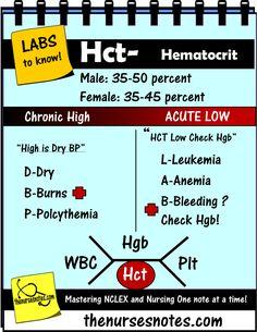 Student_nursing_labs_mnemonics_Hct_hematocrit_Nurse_Kamp
