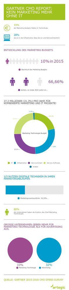 Infografik: Kein Marketing mehr ohne IT - Gartner CMO Report Ergebnisse