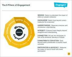 Pillars of engagement