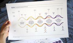 Concept Development Process.