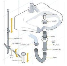 bathroom sink plumbing diagram sinks and bathroom plumbing rh pinterest com bathroom sink drain parts diagram double bathroom sink drain diagram