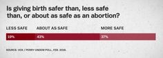 of Americans believe giving birth is less safe or about as safe as an abortion. In fact, getting an abortion is much safer than giving birth. per women die from abortions, whereas per women die from giving birth.