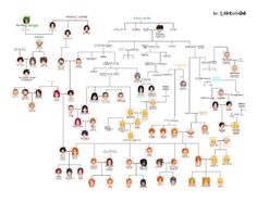 Harry-Potter family tree #chart