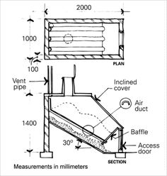 A schematic for a continuous composting toilet is shown, measuring 2 metres by 1 metre, at a height of 1.4 metres, and with the composting floor of the unit set at a 30 degree angle. The unit is covered by an inclined cover, and an air duct prevents smells leaving the unit via the toilet seat. A baffle and access door allow access to the unit for maintenance.