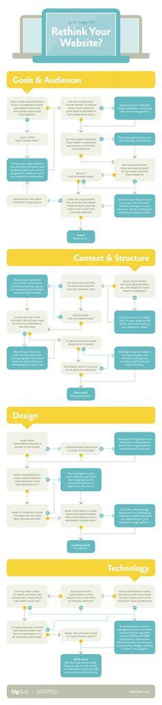 excelente infografia que expone las caracteristicas a considerar para nuestros sitios web