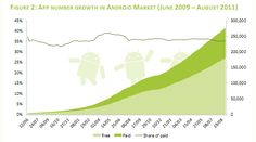 App number growth in Google Play (2009-2011)