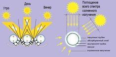 Солнечное отопление частного дома: варианты и схемы устройства Map, Maps, Peta