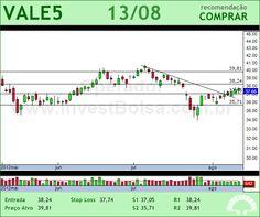VALE - VALE5 - 13/08/2012 #VALE5 #analises #bovespa