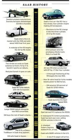 SAAB History From Beginning To The End