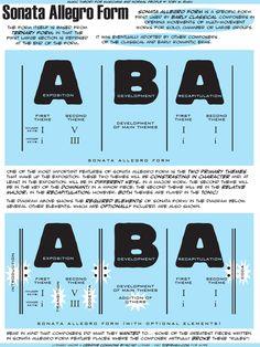 A description of sonata allegro form in music. Music Theory Piano, Music Theory Lessons, Music Theory Worksheets, Piano Music, Music Music, Piano Lessons, Art Lessons, Piano Teaching, Teaching Art