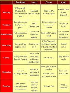 Paleo Diet Food List, Menu, Recipes | Caveman, Paleolithic Foods