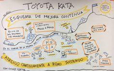 #ToyotaKata Mejora Continua #Kaizen