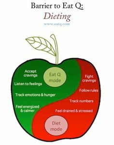 #mindful #eating #dieting #mindfulness