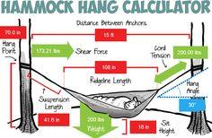 The Ultimate Hang Hammock Calculator