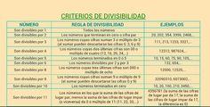 CLASE C EN MARCHA: CRITERIOS DE DIVISIBILIDAD