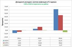 Доходность вкладов с учетом инфляции в % годовых