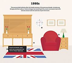 Webpick of the day - Interior Design by Decade by Impression