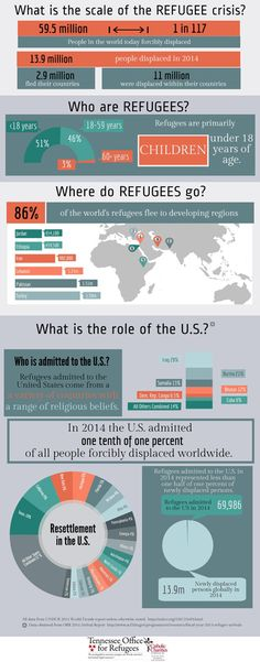 This Info graph talks about factual information about refugees specifically in the United States. One interesting fact about this is that the us took almost refugees into our country in Ap Human Geography, Teaching Geography, World Geography, World Relief, Refugee Rights, Refugee Crisis, Refugee Week, American History Lessons, Interesting Information