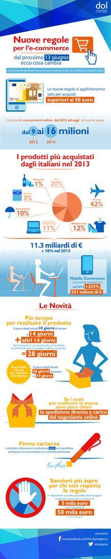 Dal 13 Giugno 2014 cambiano le regole dell'e-commerce. Un settore ad alta crescita, con valore di mercato di 11,3 miliardi di euro, +18% nel 2013, anche grazie a forti impulsi come il mobile che registra, come fonte di acquisto, un aumento del 255% nel 2013. In un settore capace di evolvere in grande fretta, aumentano quindi le garanzie per i consumatori e le attenzioni che gli esercizi dovranno mostrare nei confronti dei clienti. In questa infografica vi riassumiamo le principali novità.