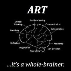 Art is healing in and of itself and is a great resource in therapy. Its a whole-brainer. This graphic shows how art effects the brain and highlights ways that it could be incorporated into therapy; for example for reflection or problem-solving, etc. High School Art, Middle School Art, Art Room Posters, Classe D'art, Arts Integration, Bulletins, E Mc2, Art Curriculum, Artist Quotes
