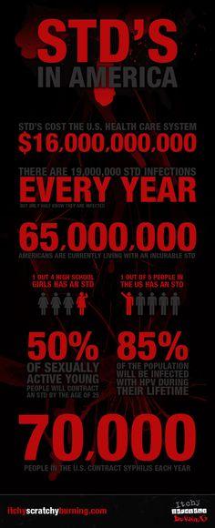 STDs in America