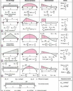 Learn How To Draw Shear Force And Bending Moment Diagrams - Engineering Discoveries Civil Engineering Software, Civil Engineering Books, Engineering Notes, Civil Engineering Design, Mechanical Engineering Design, Civil Engineering Construction, Engineering Science, Electrical Engineering, Chemical Engineering