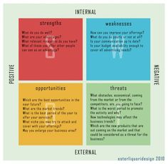 SWOT Analysis of factors affecting achievement of business objectives as a basis for strategic planning. One way of utilizing SWOT is matching and converting. Matching is finding competitive advantage by matching strengths to opportunities. Converting is transforming weaknesses or threats into strengths or opportunities. If threats or weaknesses cannot be converted, a company should try to minimize or avoid them.