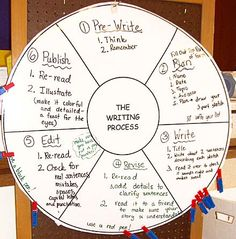 Writing This is a way to encourage students to move along in the writing process. Each time the student moves along in the writing process, they will get to move their clothes pin to the next step. Daily 5 Writing, 6 Traits Of Writing, 1st Grade Writing, Writing Lessons, Writing Process, Teaching Writing, Writing Ideas, Teaching Ideas, Spelling And Handwriting