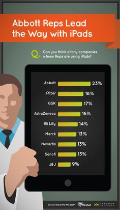 Physicians' Love of iPads: Opportunities for Pharma Reps