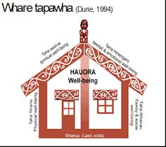 Related image Learning Spaces, Kids Learning, Maori Words, Tapas, Growth Mindset Posters, Maori Designs, Nz Art, Classroom Behavior, Classroom Ideas