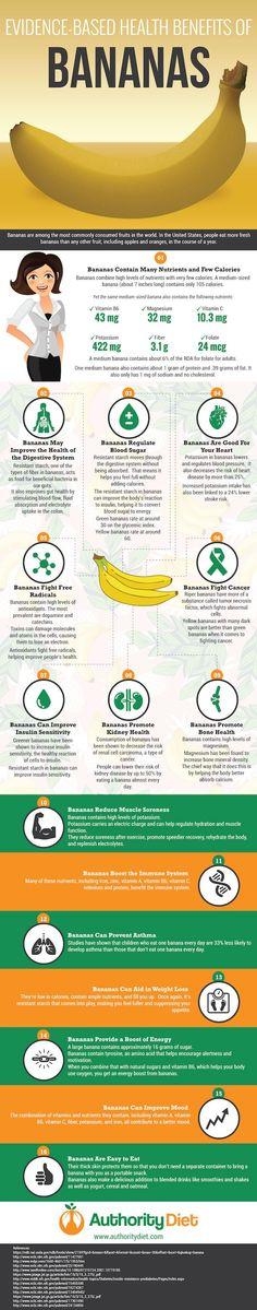 Evidence-Based Health Benefits of Bananas