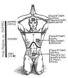 Méditation des trois dantian