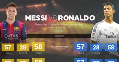 Messi and Ronaldo are the world's greatest footballers, but who's the best? Compare goals, assists and honours for Cristiano Ronaldo & Messi. Messi Vs Ronaldo Trophies, Messi Vs Ronaldo Stats, Cristiano Ronaldo And Messi, Ronaldo Memes, Cristiano Jr, Ronaldo Football, Messi Soccer, Cowls