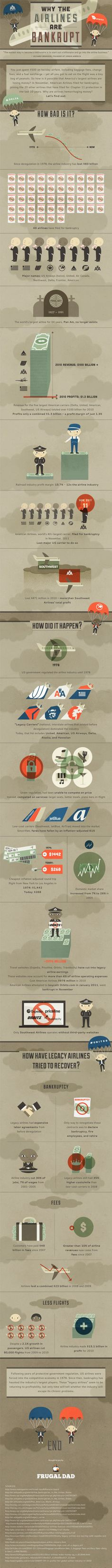 Why the Airlines are Bankrupt[INFOGRAPHIC]