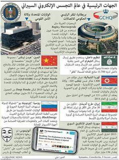 الجهات الرئيسية في عالم التجسس الإلكتروني السيبراني.