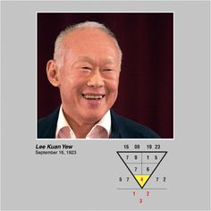 Lee Kuan Yew, founding father of modern Singapore has the 1-2-3 number pattern on his chart. The number 1-2-3 pattern is especially powerful if it is located at the bottom outside part of the chart. People who are born with these numbers often have great destinies to fulfill. Share this interesting information with your friends! Or go to numerology.anselmang.com for more. #leekuanyew #destiny #millionaire #power #founder