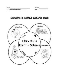 Earth's Spheres (Biosphere, Hydrosphere, Atmosphere