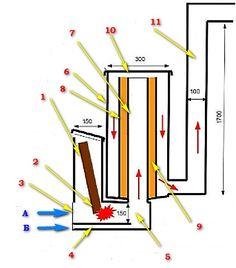 Şeması ve ( tavsiye edilen boyutta ) aksiyon geliştirilmiş roket fırın