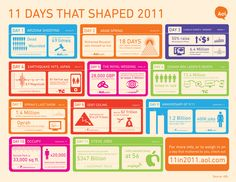 11 Days that Shaped 2011