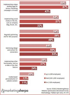 Marketing Research Chart: Where do marketers focus their optimization efforts?
