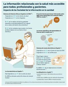 Impacto sociedad de la información en la sanidad