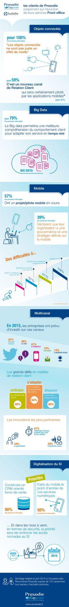 En 2015, la moitié des entreprises vont investir dans les réseaux sociaux ! #reseauxsociaux #communitymanagement #cm