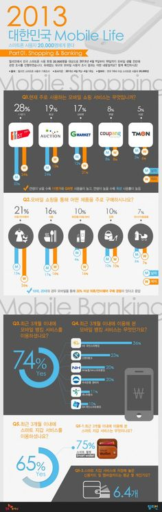 [인포그래픽] 모바일 쇼핑·뱅킹·지갑, 어떻게 쓰세요 | Bloter.net