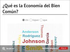 Chart: ¿Qué es la Economía del Bien Común? - Autora: Laura Muñoz Pérez