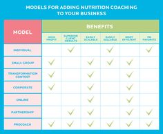7 proven + profitable models for adding nutrition coaching to your fitness or health business.