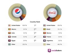 INFOGRAPHIC: Where Are Pepsi, Coca-Cola Most Popular On Facebook?