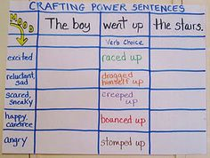 Crafting Power Sentences chart from Teaching My Friends