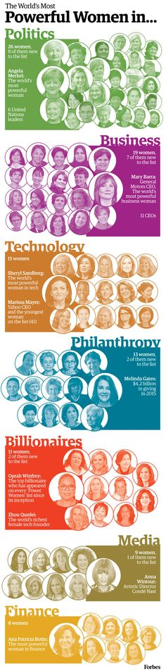 See all of Forbes' most powerful women, visualized by category.